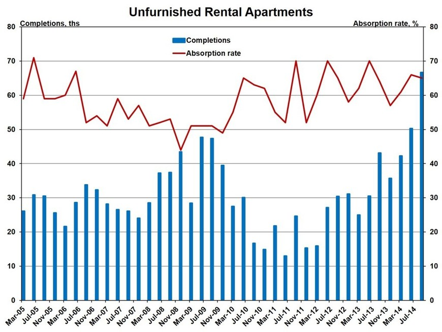 Absorption Rates Strong for Multifamily as Completions Rise. Condo market absorption down.