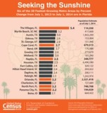 Population Estimates for Counties and Metro Areas